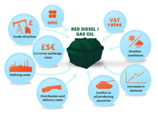 Factors that affect Red diesel prices