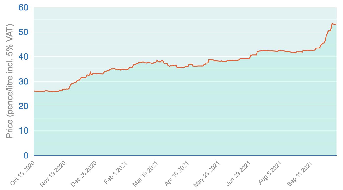 Northern Ireland Heating Oil Price Chart